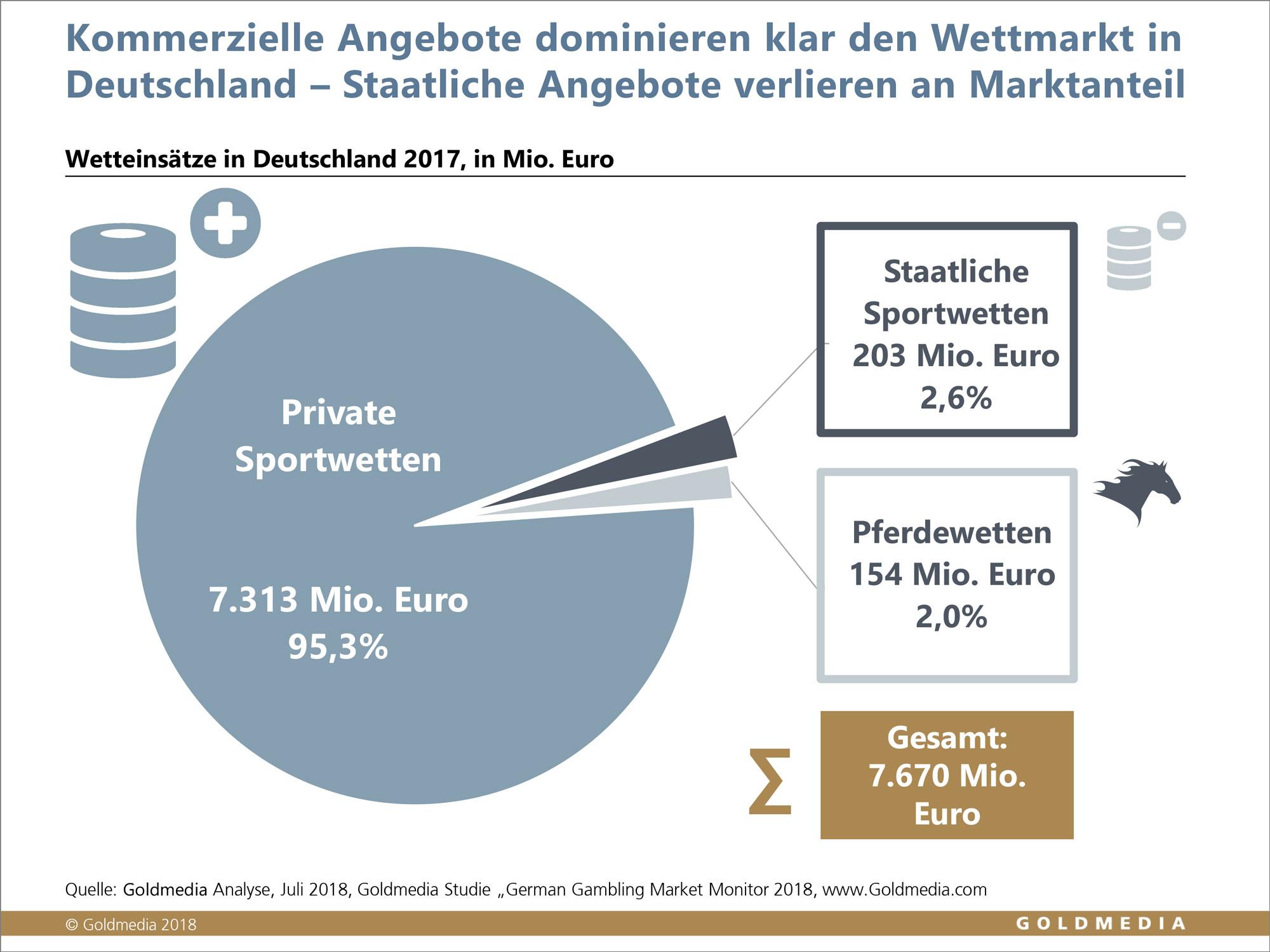 Deutscher Wettmarkt 2017