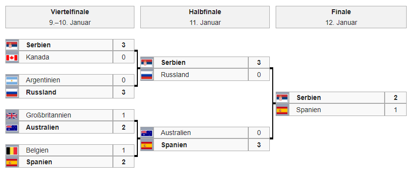 ATP Cup Finalrunde Turnierbaum2020
