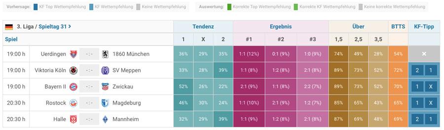 Tabelle, die statistische Wahrscheinlichkeit bon Fußballergebnissen anzeigt, basierend auf Daten der Plattform Kickform