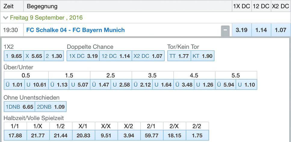 Quotenauszug verschiedener Wettarten eine 1. Bundesligabegegnung bei Betin (Quelle: Betin)