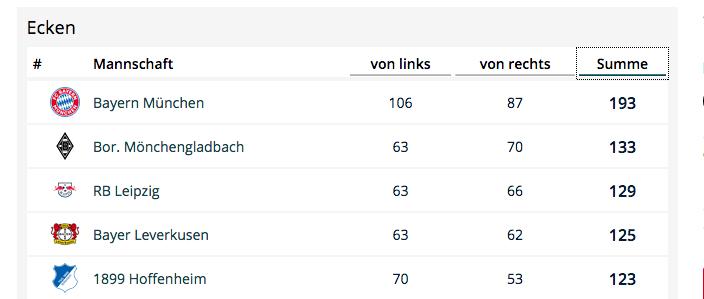 Bundesliga 2018/19 Eckbälle