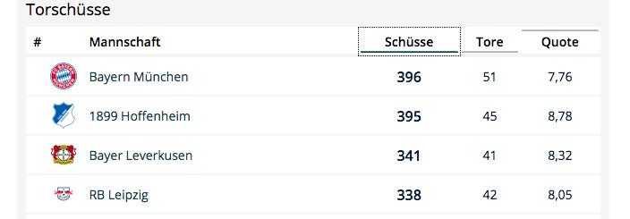 Bundesliga 2018/19 Torschuesse