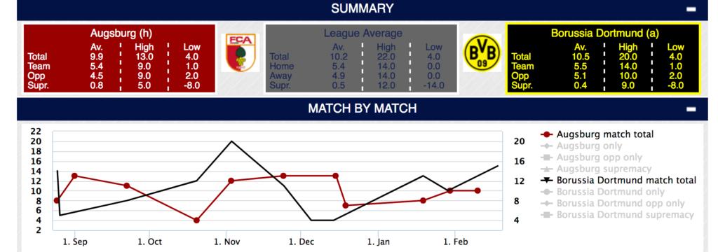 Eckball Statistik bei Simple Soccer Stats.com