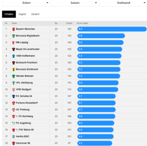 Eckball Statistik bei Score90.de