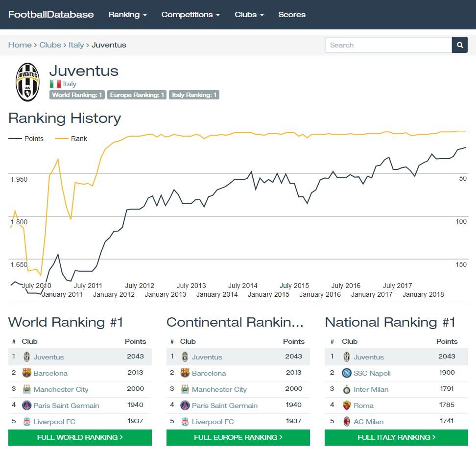 Footballdatabase Webseite mit einem Mannschafts Ranking (Quelle: Footballdatabase)