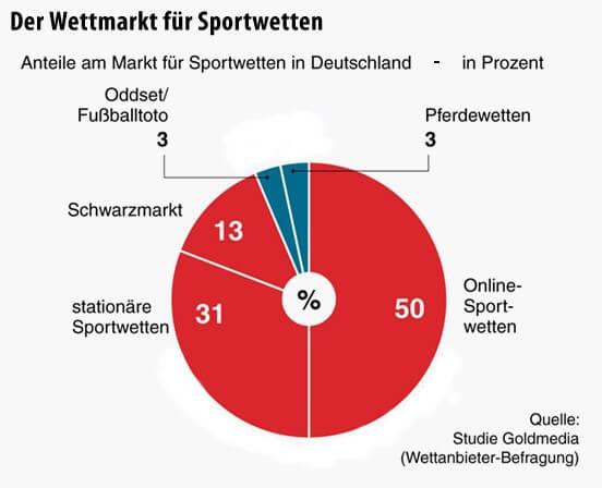 Sind Online Sportwetten in Deutschland legal?