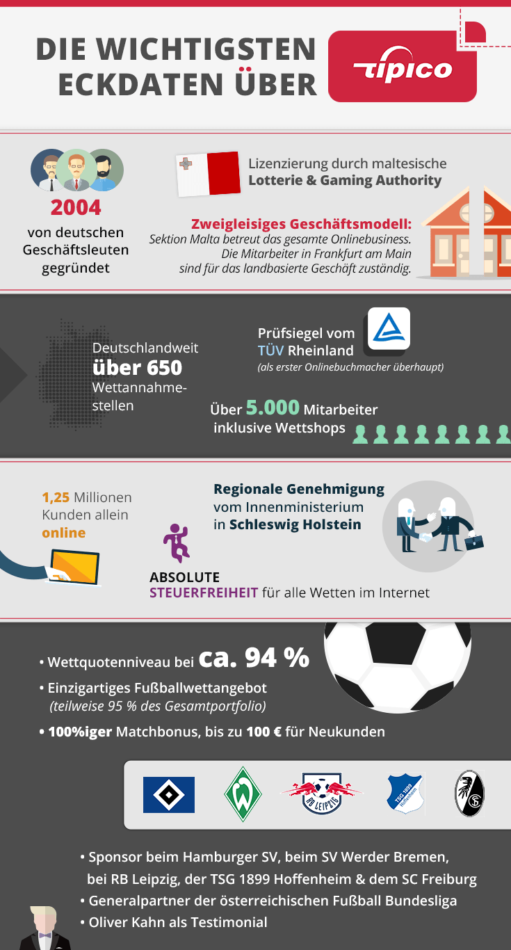 Tipico Steuer/Wettsteuer -– 5% auf die Sportwetten?