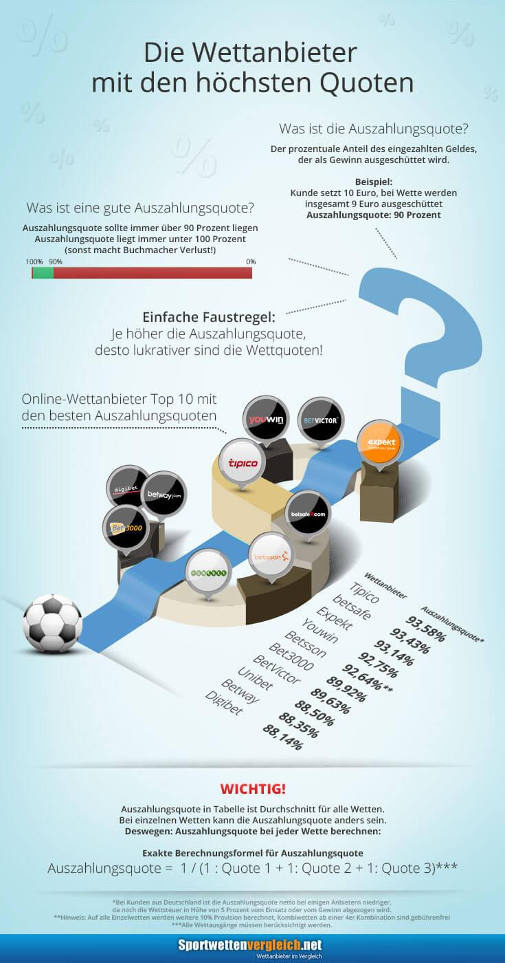 Online Sportwetten mit besten Quoten – Höchstquoten