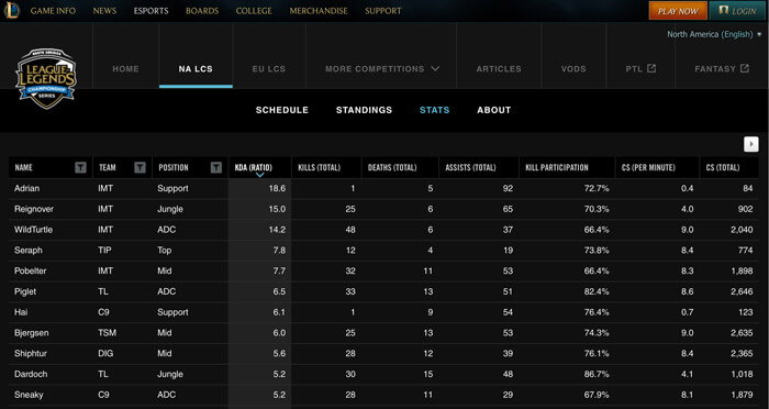 Auf der offiziellen Webseite findet man diverse Spiel-Statistiken und Infos (Quelle: lolesports.com/)