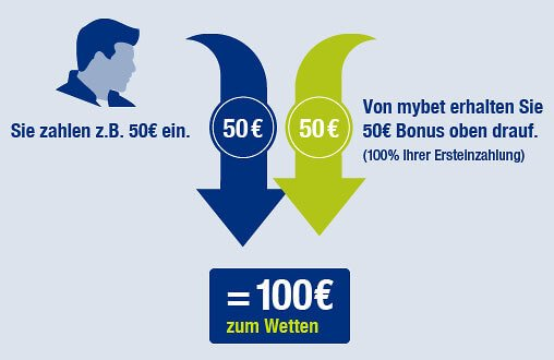 Einen Bonus von 100% bis 100 € gibt es bei mybet (Quelle: mybet)
