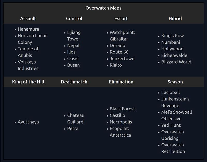 Overwatch Wetten: Maps Karten