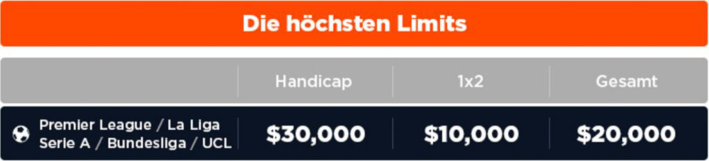 Pinnacle – Gewinn, Limit, Mindesteinsatz und Maximalgewinn