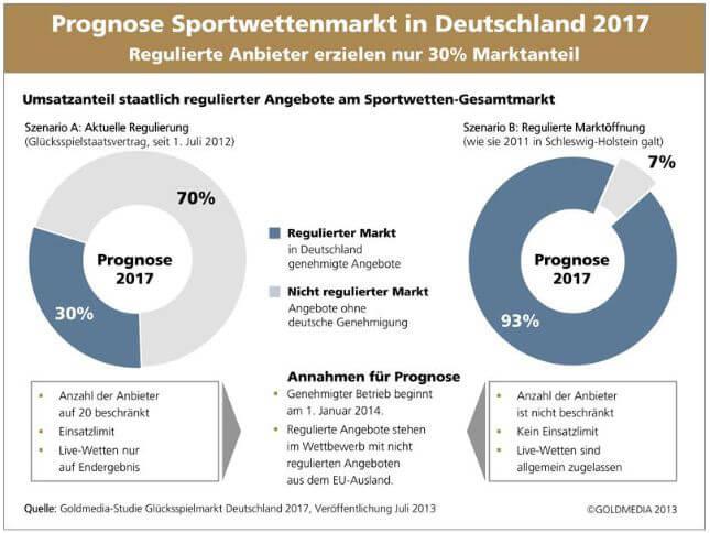 Prognose 2017 über den Wettmarkt für Sportwetten (Quelle: Goldmedia)