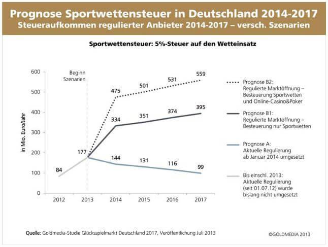Sportwetten Steuerfrei – Wetten bei diesen Wettanbietern