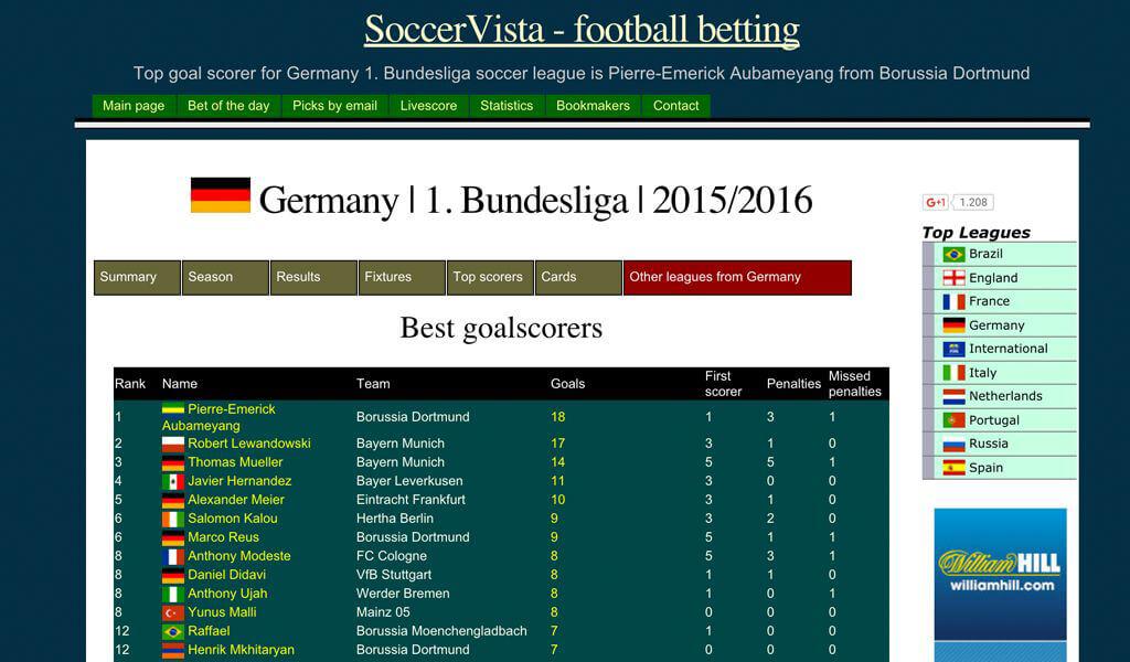 Die 9 besten Fußballanalyse Seiten in 2016