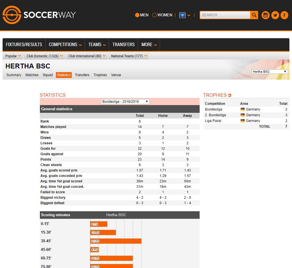 Soccerway Webseite mit Auszug Team-Statistik (Quelle: Soccerway)