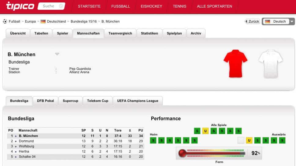Tipico Statistik für Bayern München, Saison 2015/ 2016 (Quelle: Tipico, 21.11.16)